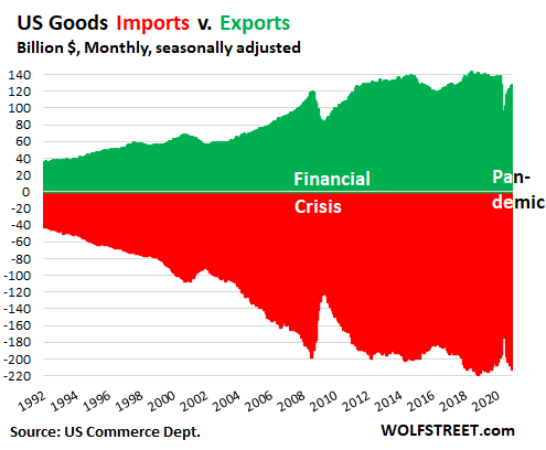 The Impact of Stimulus and Shifts in US Consumer Spending on the Trade Deficit