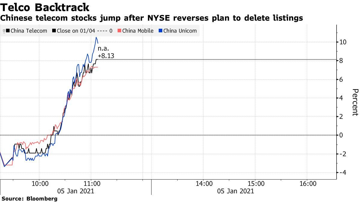 Chinese telecom stocks jumped after the New York Stock Exchange backed down a plan to delete the listings
